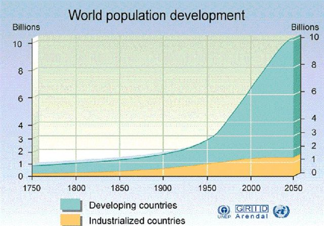 world population growth 2050